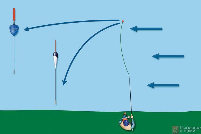 Маховая удочка: оснастка для ловли – монтаж поплавков и коннектора