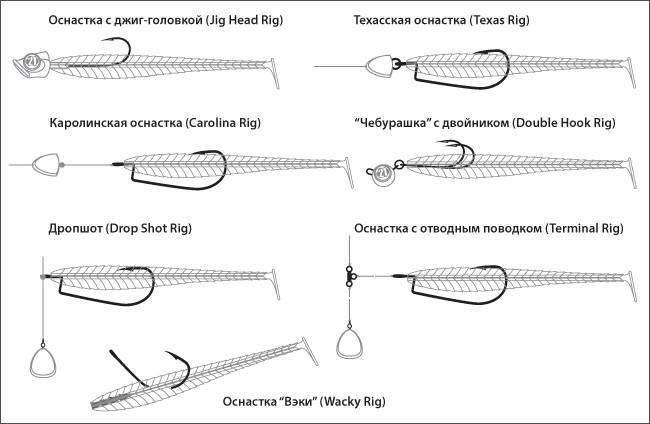 Способы проводки воблеров – правильная техника 6 типов проводок