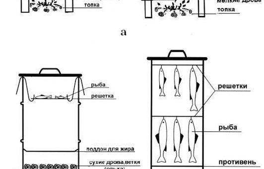 Коптильня холодного, горячего копчения своими руками: конструкции, чертежи