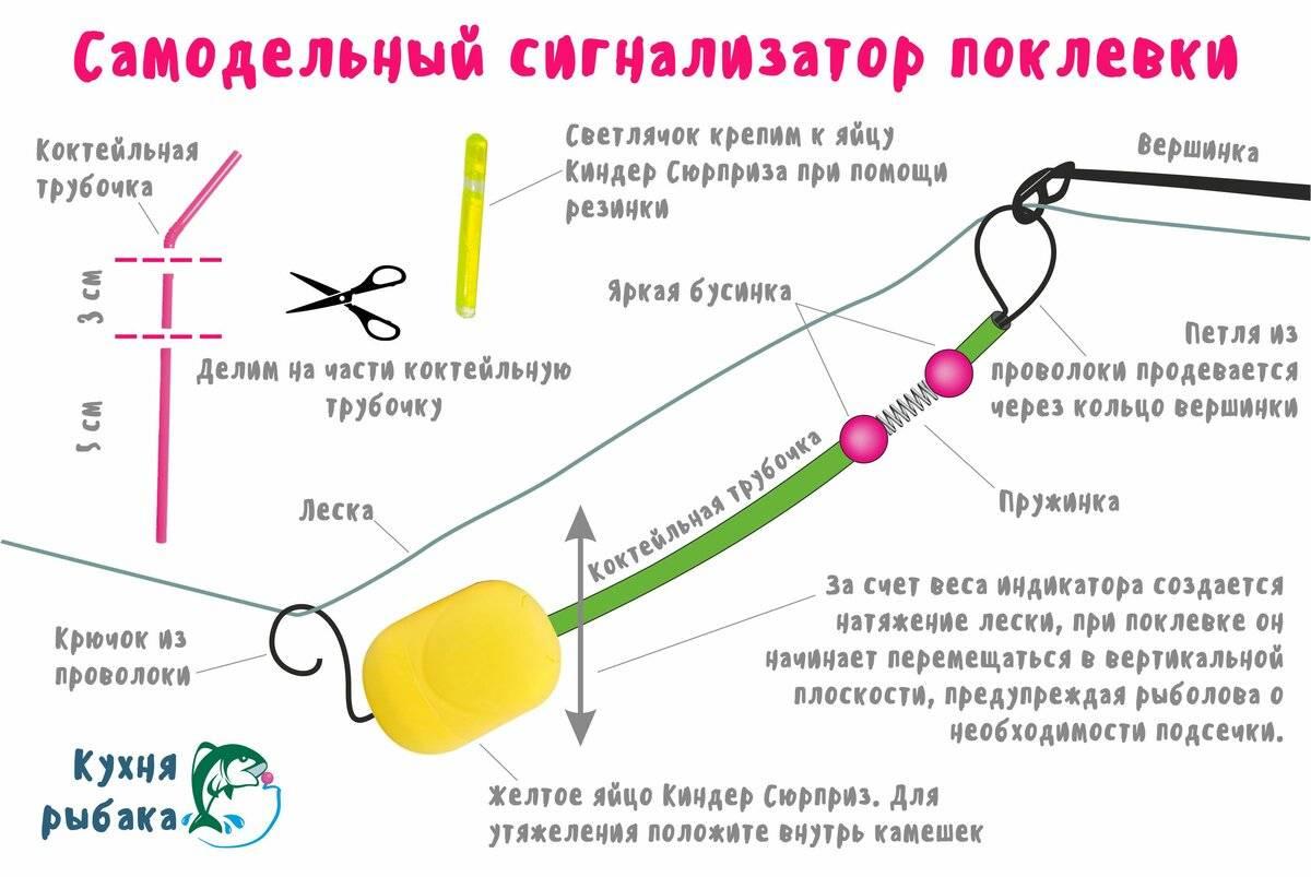 Виды сигнализаторов поклёвки для фидера и принципы действия виды сигнализаторов поклёвки для фидера и принципы действия