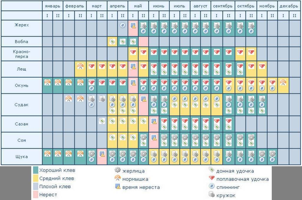 Анализ температурных условий нереста костистых рыб