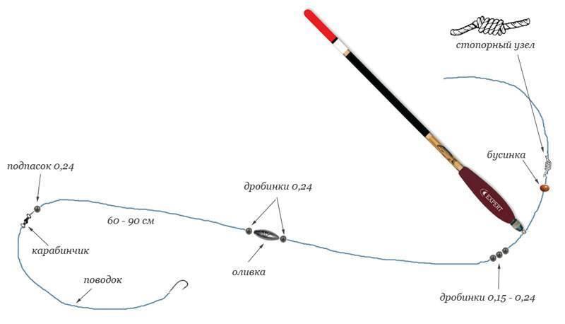 Микроджиг: как ловить, снасти для микроджига, где ловить