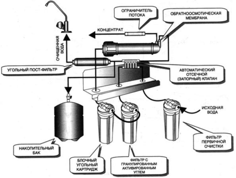 Как произвести смягчение воды в аквариуме?