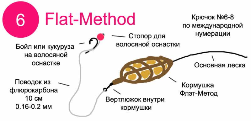 Ловля на флэт метод фидер - тактика и техника