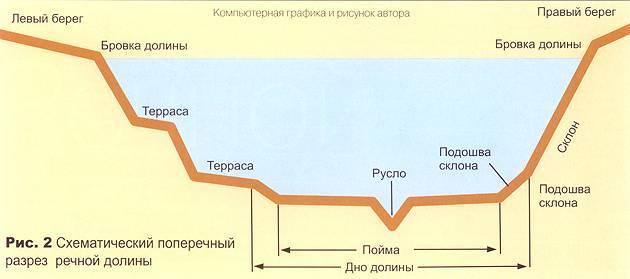 Бровка реки: что это такое, как ее найти на дне - oreke.ru