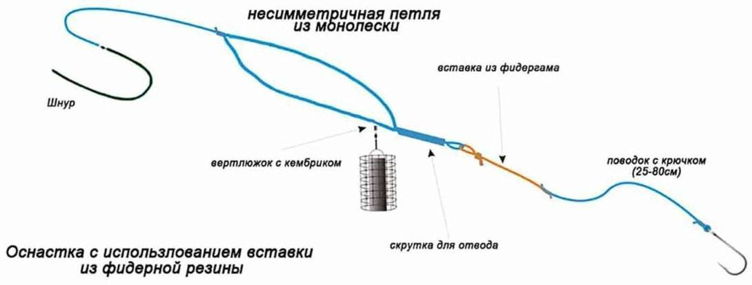 Поводки и поводочницы для фидера: сделать поводочницу своими руками