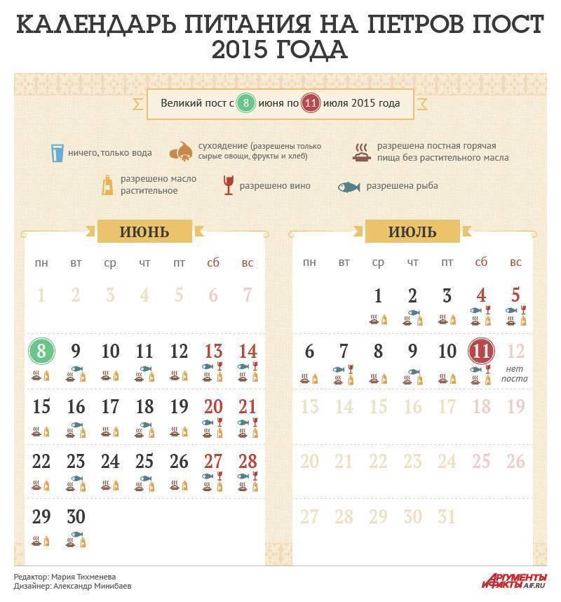 Успенский пост 2021: календарь питания по дням, какого числа начинается и когда заканчивается