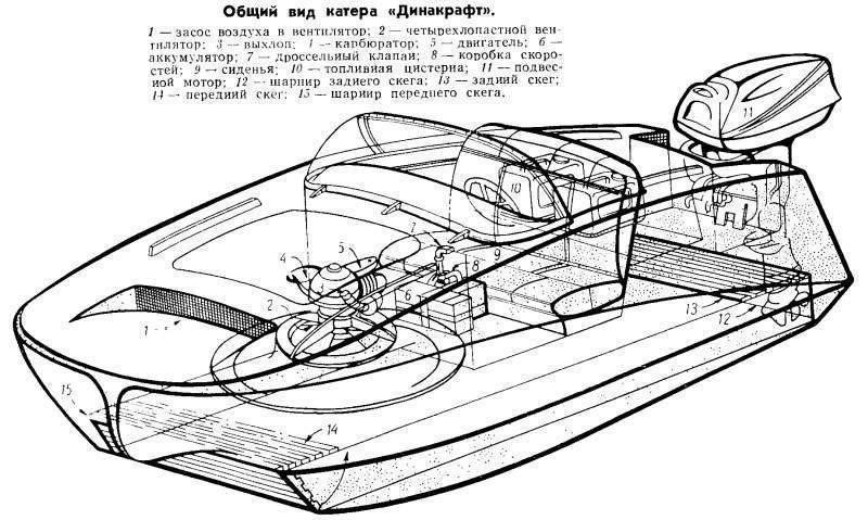 Катер на воздушной подушке своими руками | moshovercraft.ru/