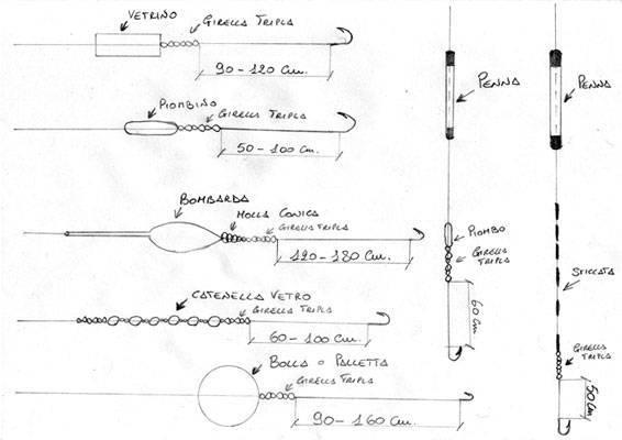 Ловля на бомбарду — особенности ловли, классификация поплавков, монтаж снасти