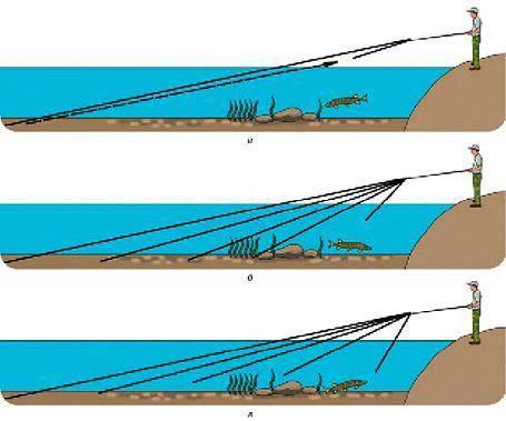 Тактика и техника джиговой ловли судака с берега и с лодки