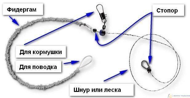 Монтаж инлайн для фидера на плетенке   фидер in-line