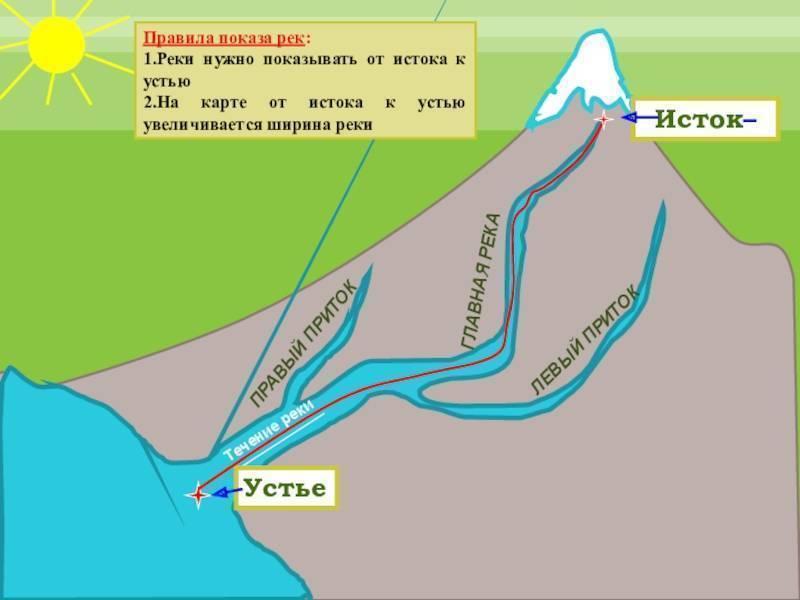 Песчаная река в алтайском крае - где находится на карте, как добраться