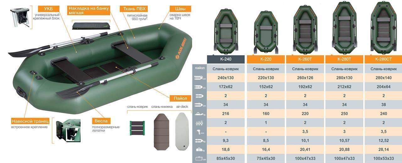 Обзор популярных моделей лодок пвх уфимского завода