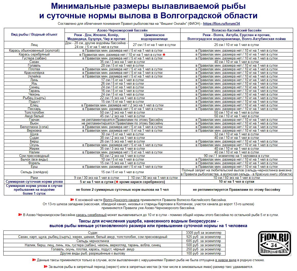 Сколько можно ловить раков на одного человека в россии