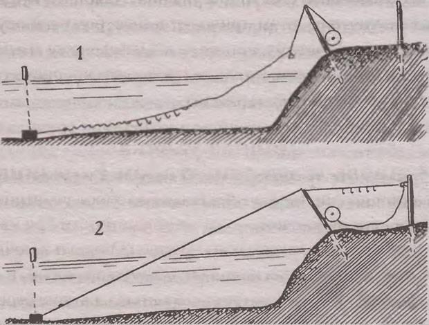 Ловля рыбы на резинку с берега: изготовление снасти, где и как забрасывать, особенности лова разной рыбы