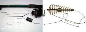 Фидерные снасти схемы и рисунки оснасток, компоненты фидерной снасти