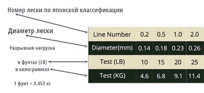 Какую плетенку для спиннинга выбрать: диаметр и лучший вариант