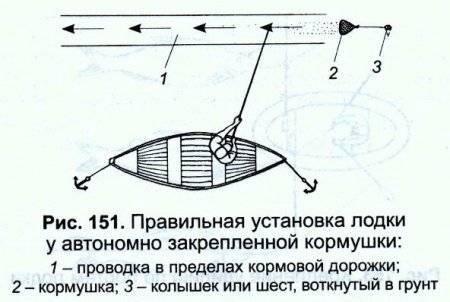 Ловля леща на кольцо, в том числе зимой, и на течении с лодки: оснастка и схема рыбалки, описание бортовых удочек