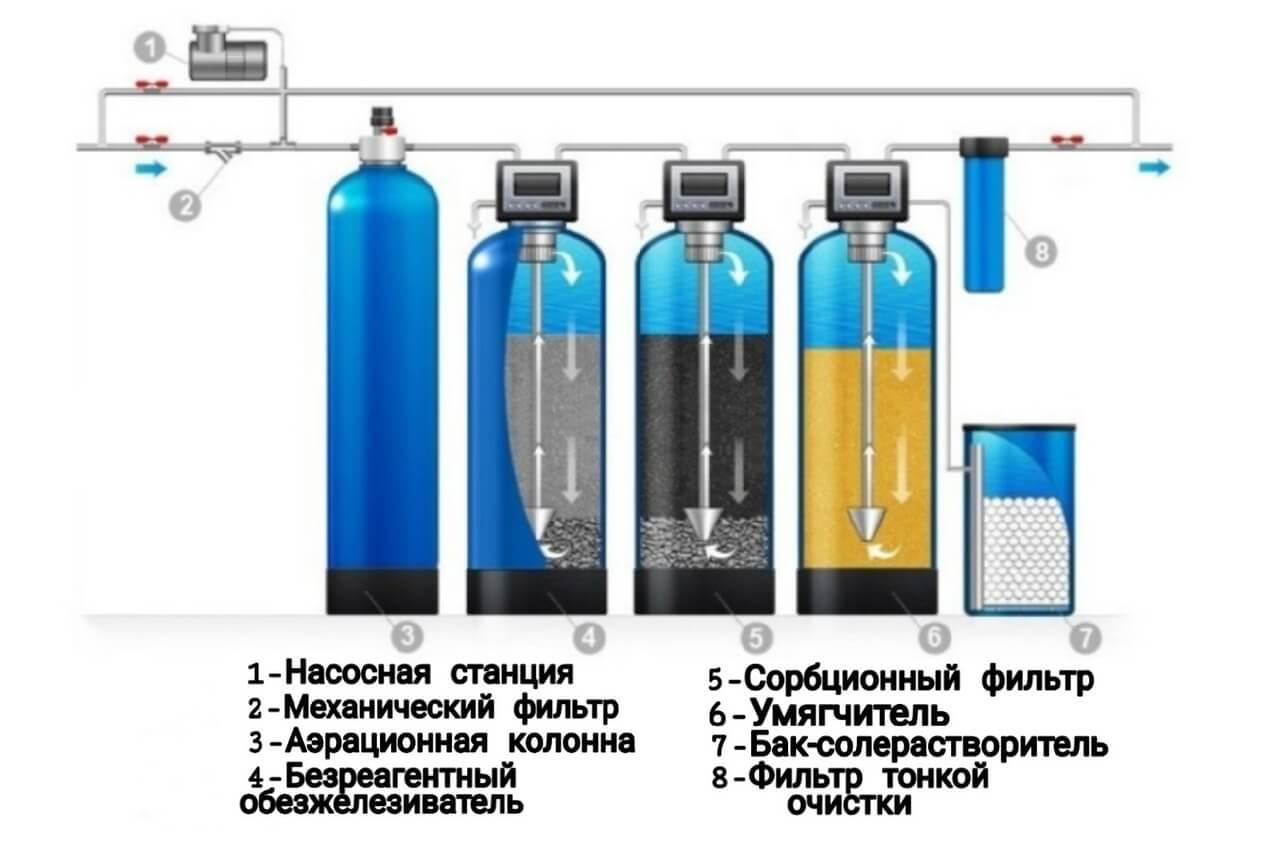 Как сделать воду мягкой для аквариума — профессиональные методы смягчения воды для аквариумов (110 фото + видео)