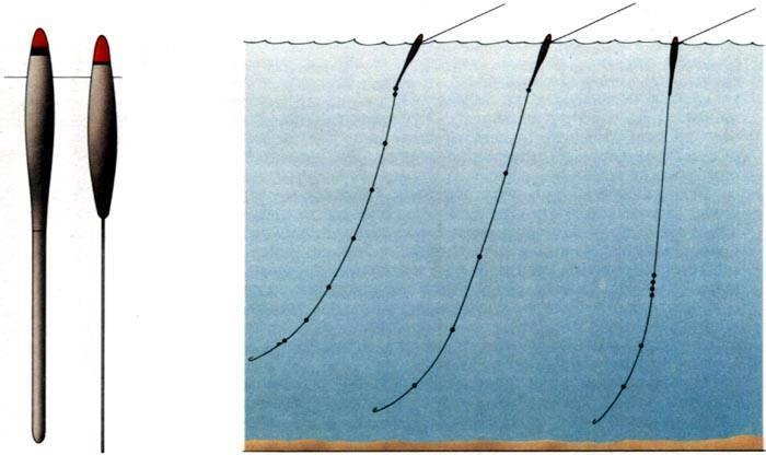 Поплавок для ловли на течении и как его сделать своими руками?