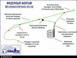 Леска для фидера - правильное применение монофила