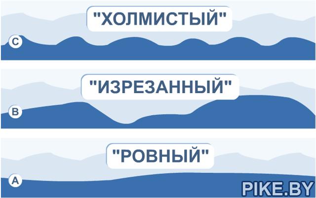 Фидер для начинающих. промер глубины, определение рельефа и состава дна. - о фидере  - каталог статей - клевое место. все о рыбалке.