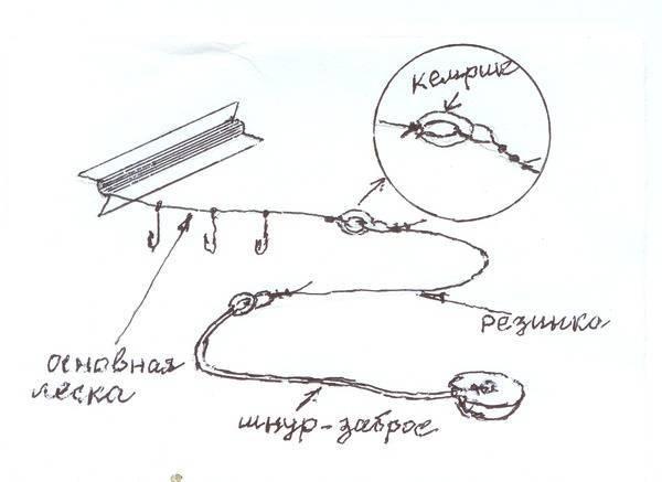 Как сделать закидушку из спиннинга