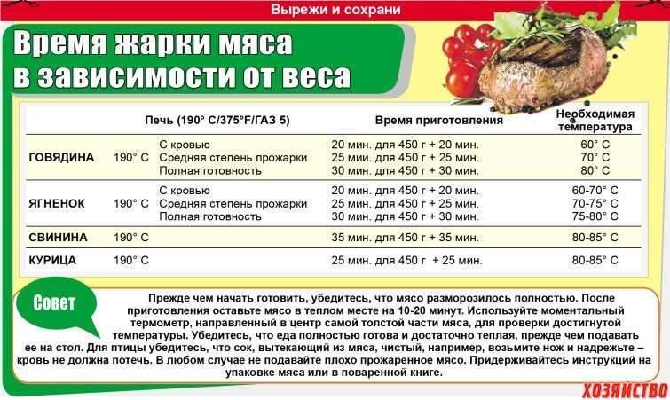 Семга запеченная в духовке - 5 вкусных рецептов с фото