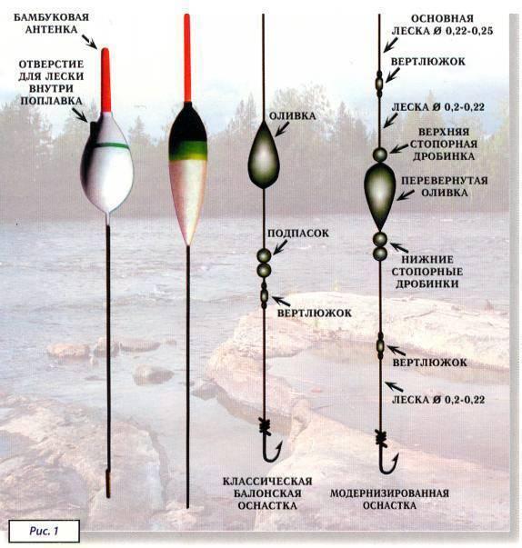 Состав удочки: из каких частей состоит удочка, советы начинающим рыболовам