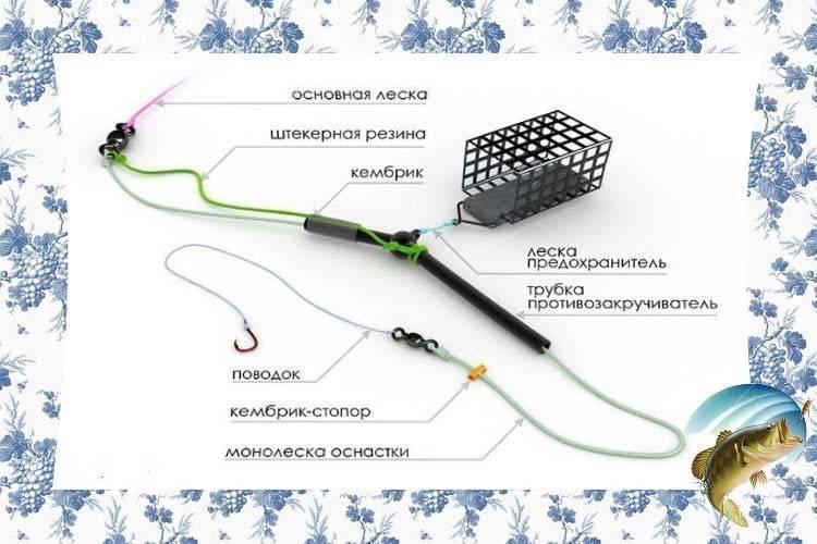 Оснастка фидера - видео инструкция, как правильно оснастить фидер