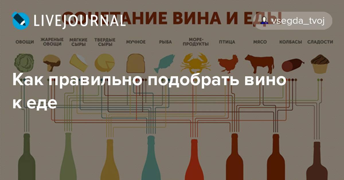 Как правильно сочетать вино и рыбу