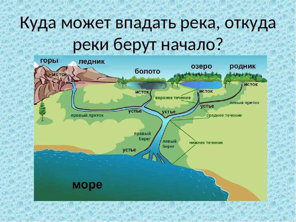 Катунь река