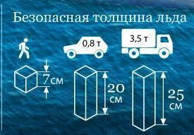 Допустимая толщина льда для безопасного передвижения. передвижение человека на водоёме и толщина льда для рыбалки