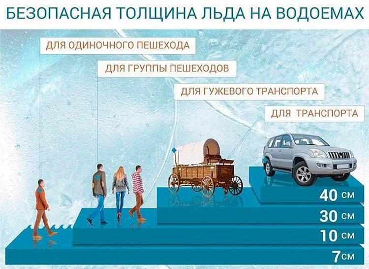 Безопасность на льду по перволедью и весной