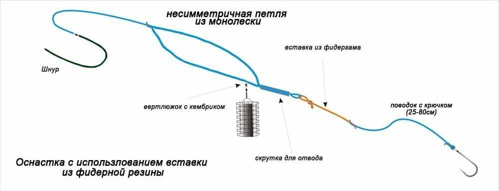 Фидергам: как вязать в фидерном монтаже? как привязать к леске-плетенке? плюсы и минусы, разрывная нагрузка резины