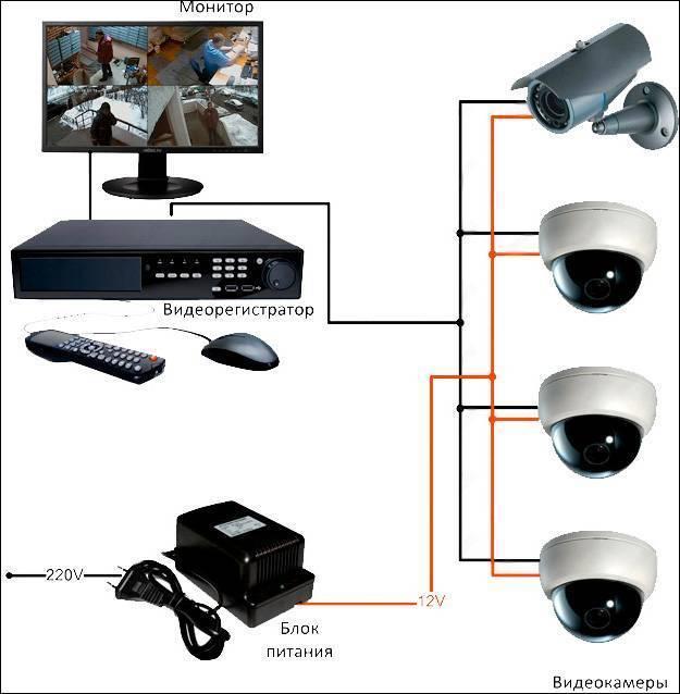 Как самостоятельно установить камеру видеонаблюдения в квартире?