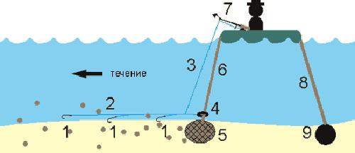Кольцо для ловли - 110 фото и видео снастей, оснастки и приманки для ловли рыбы