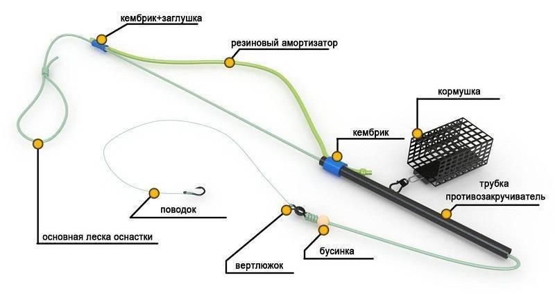 Фидерная резина, как сделать монтаж с фидергам + видео