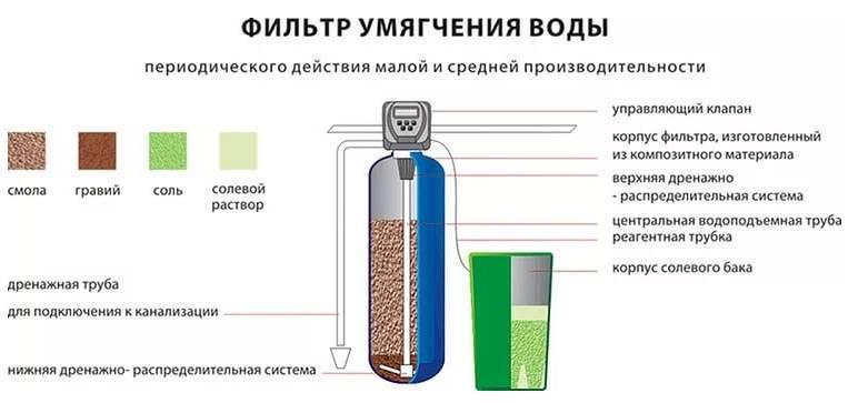 Умягчённая вода: как умягчить жесткую водопроводную жидкость для питья — способы, фильтры для смягчения, что делать с напитком из скважины — moloko-chr.ru