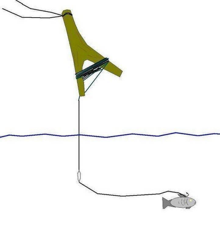 Летняя жерлица на щуку своими руками: советы по изготовлению. рыбалка на щуку летом