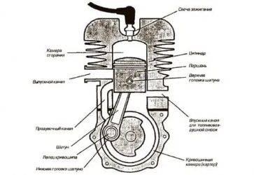 В чём отличия 2х и 4х тактных двигателей | принцип работы