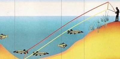 Как выбрать спиннинг для дальнего заброса с берега?