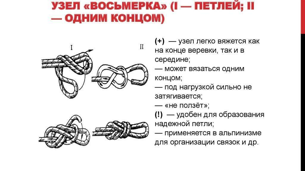 ✅ как вязать туристические узлы схемы - veloexpert33.ru