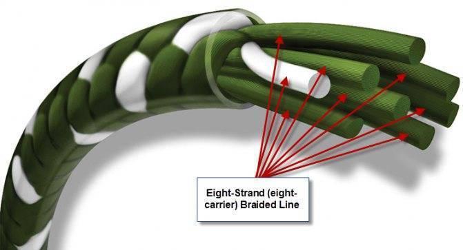 Плетеный шнур (плетенка) для спиннинга, зачем использовать икак выбрать