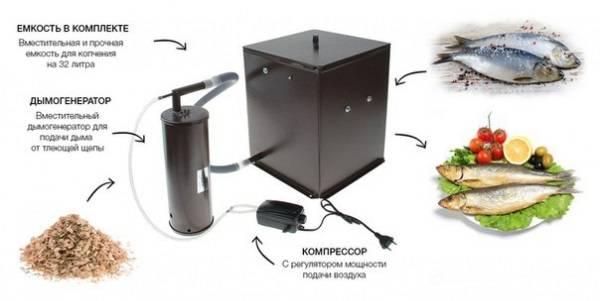 Дымогенераторы для холодного и горячего копчения