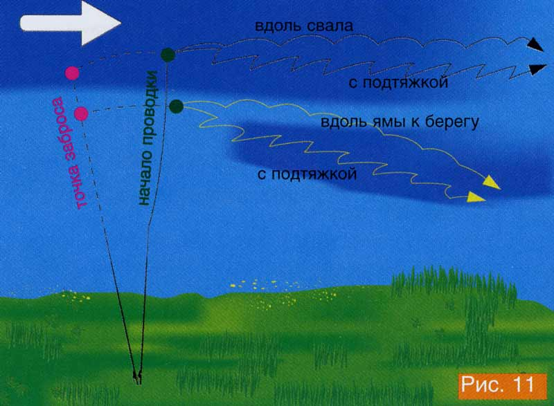 Рыбалка на фидер на реке:фидерная оснастка для ловли на течении