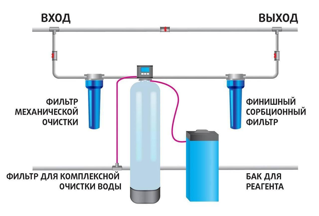 Ph в аквариуме: как понизить и повысить показатель в воде, какой должен быть в норме, когда нужно подкислять и когда параметр считается высоким, а также, что это