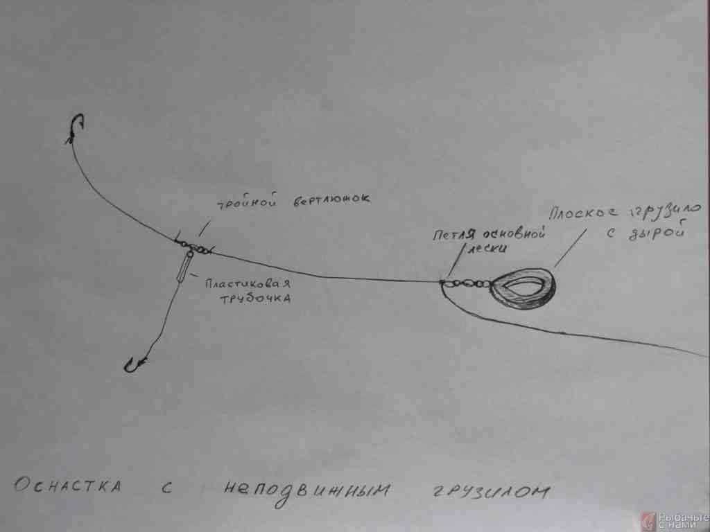 Фидерное руководство по ловле леща в реке на течении
