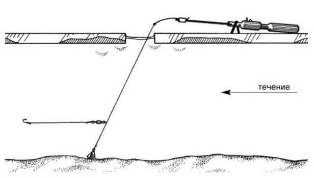Оснастка зимней удочки для ловли плотвы на поплавок и без него оснастка зимней удочки для ловли плотвы на поплавок и без него