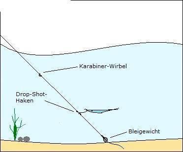 Дроп-шот – монтаж оснастки и техника ловли